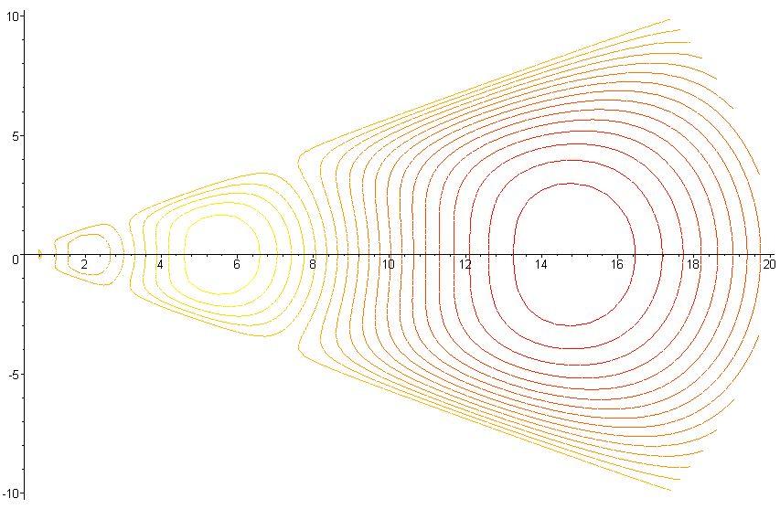 Advanced Flud Dynamics